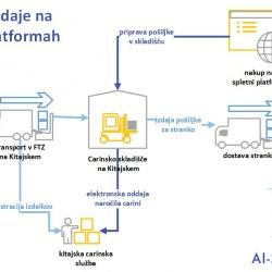 AI-SI GLOBAL: podpora slovenskim podjetjem za enostavno in učinkovito prodajajo svojih izdelkov na Kitajskem preko spleta